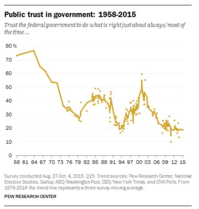 Public-Trust-Chart-copy